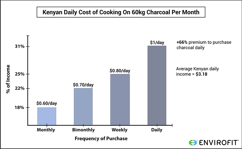 Cost of daily charcoal is highe than monthly