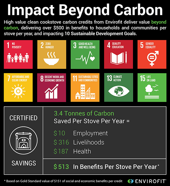 Modern cookstoves impact 10 sdgs and create over $500 in socioeconomic value